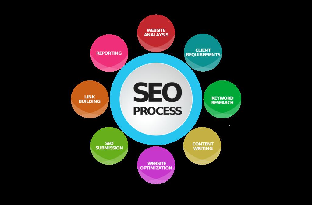 seo processes